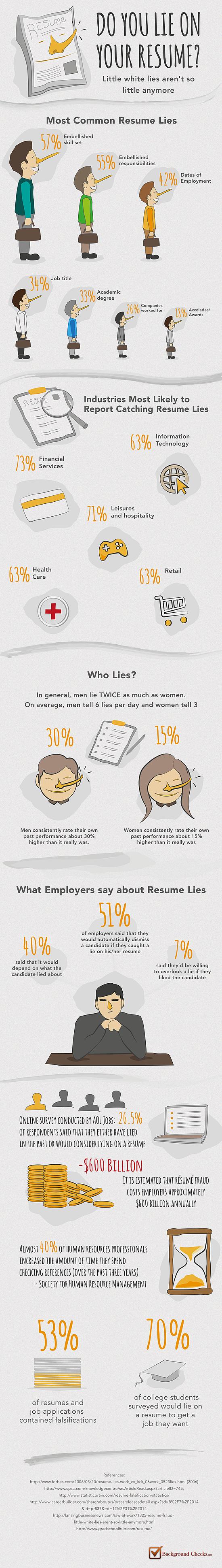 Resume Lie Statistics