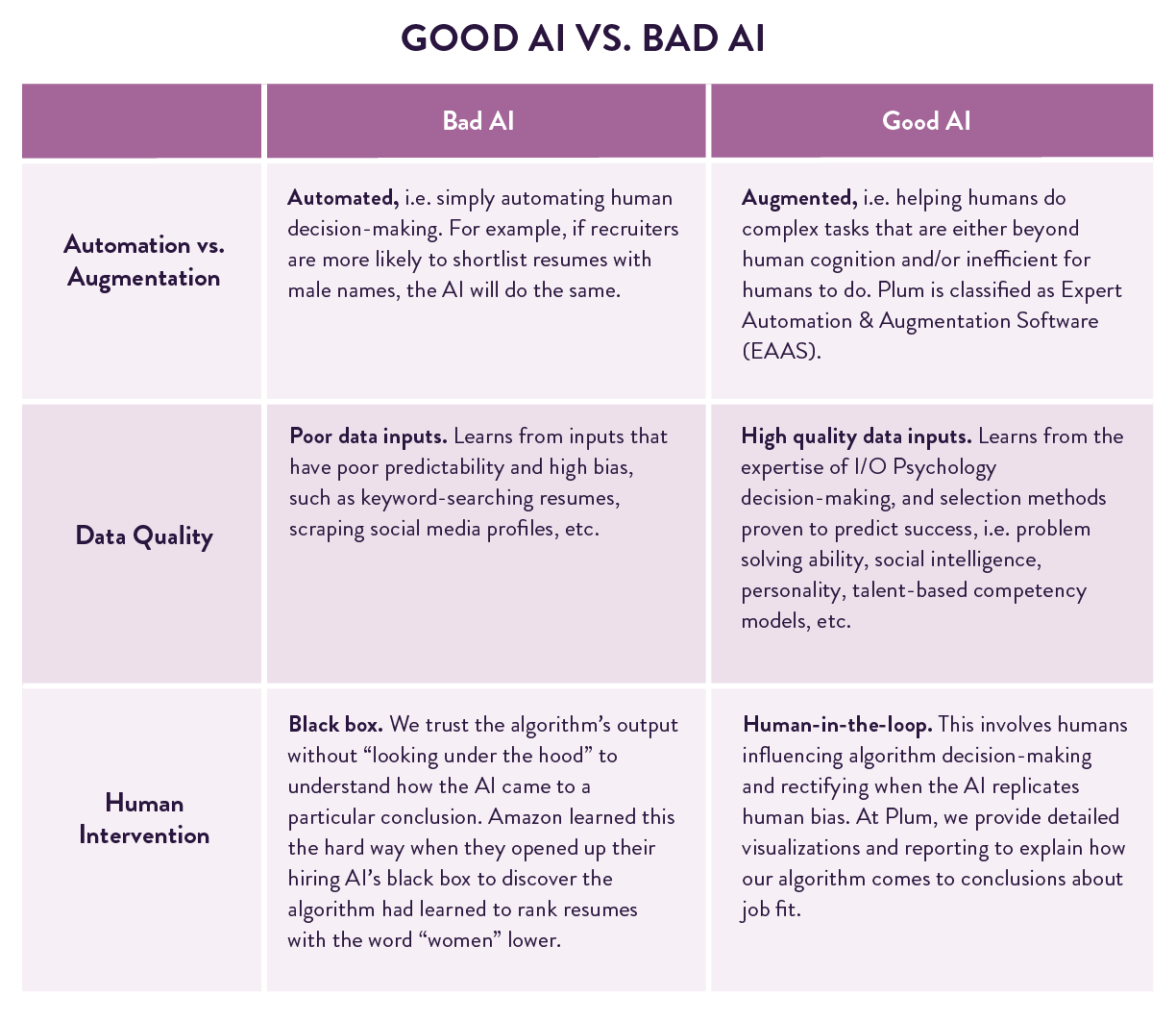 Chart: Good AI vs. Bad AI