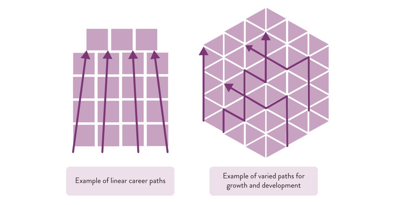 Career ladders vs. career lattices