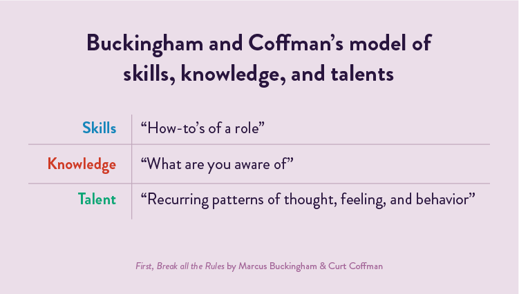 Buckingham and Coffman's model of skills, knowledge, and talents