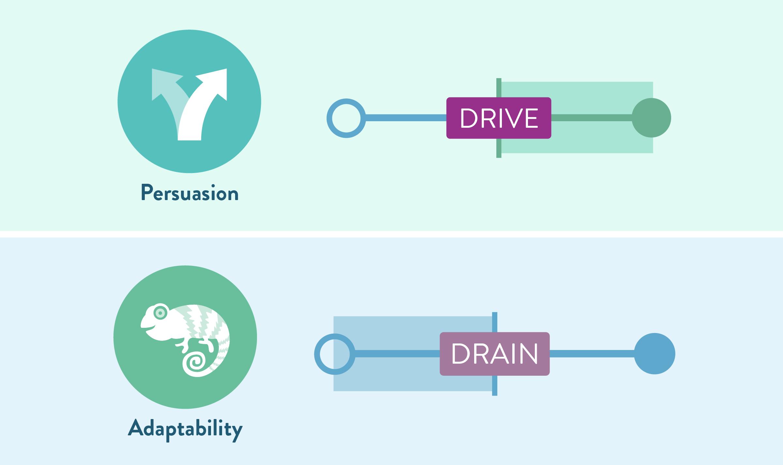 Talent Guide Drive/Drain Graphic