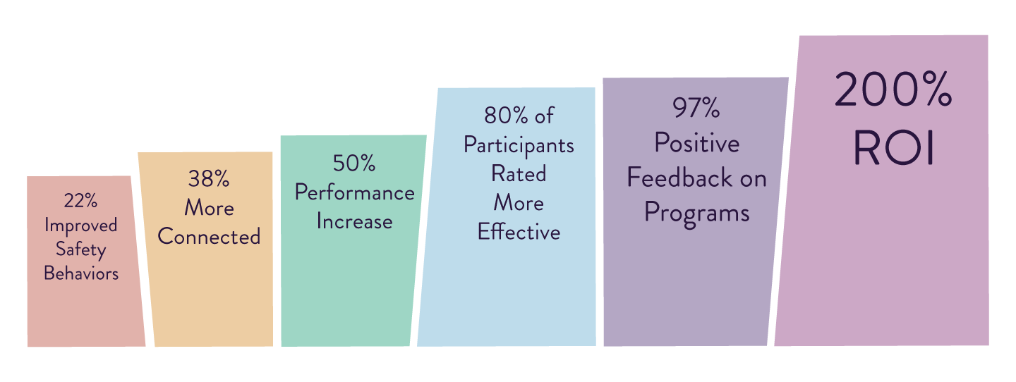 Professional development by the numbers